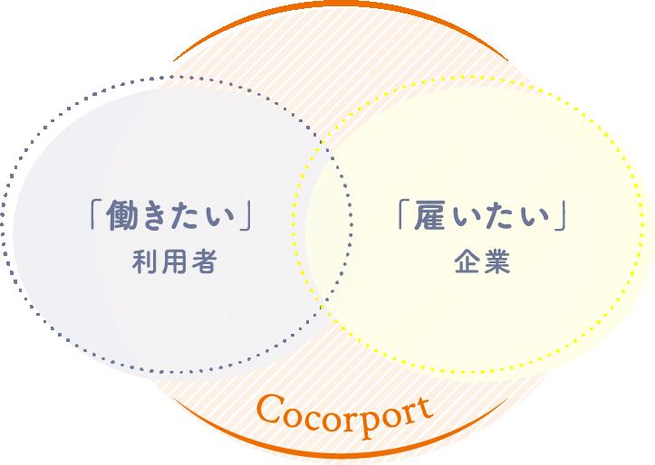 「働きたい」利用者 ココルポート「雇いたい」企業
