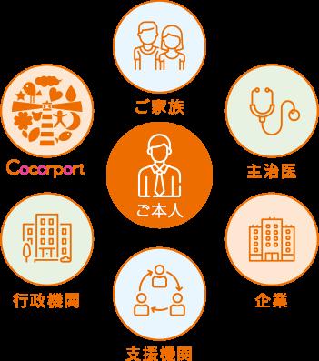Cocorportのサポート体制