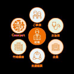 Cocorportの支援① 関係機関との連携