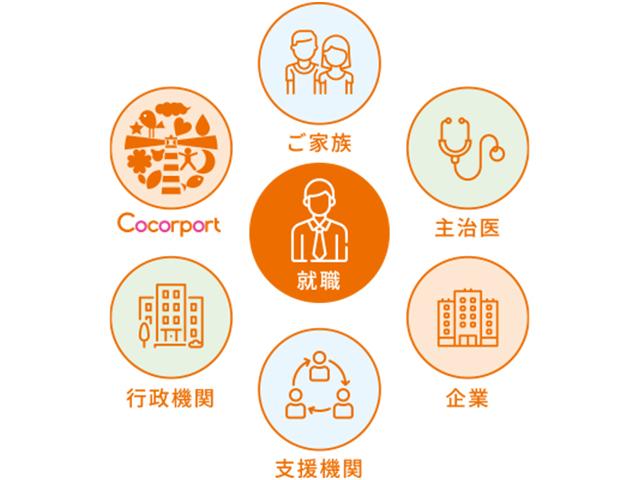 行政機関や関連機関、企業との連携