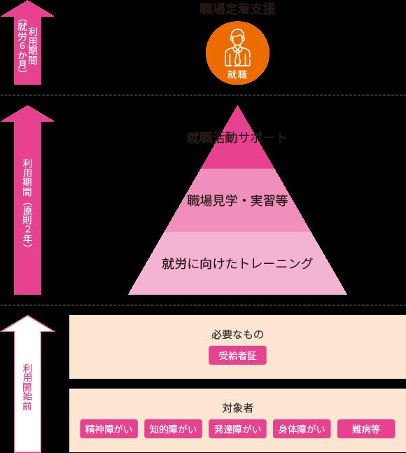 就労移行支援の概念図