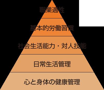 職業準備性ピラミッド