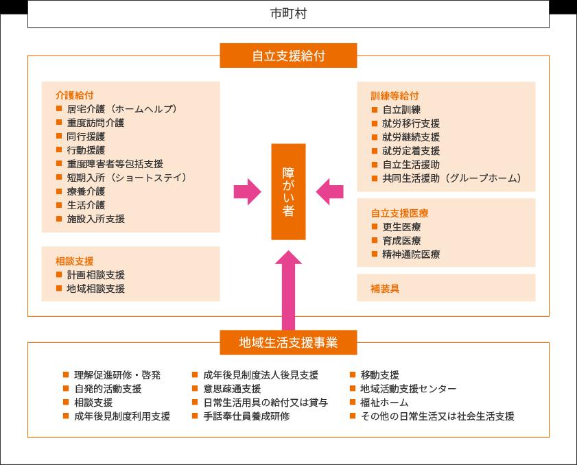 障害者総合支援法の概念図PC版