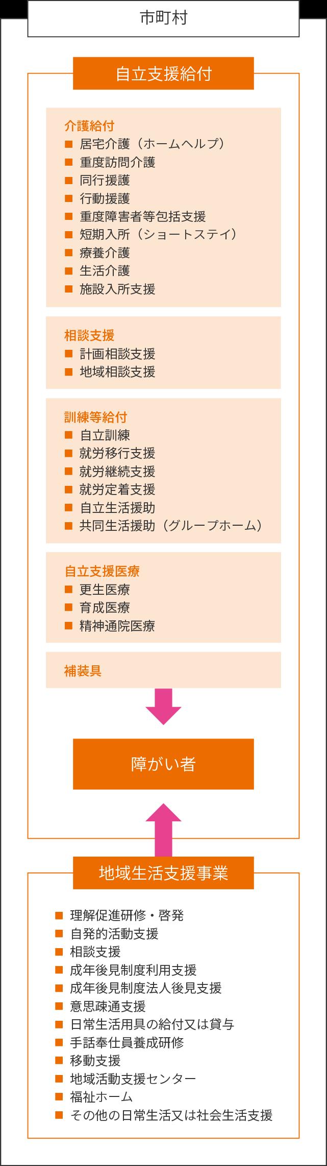 障害者総合支援法の概念図SP版